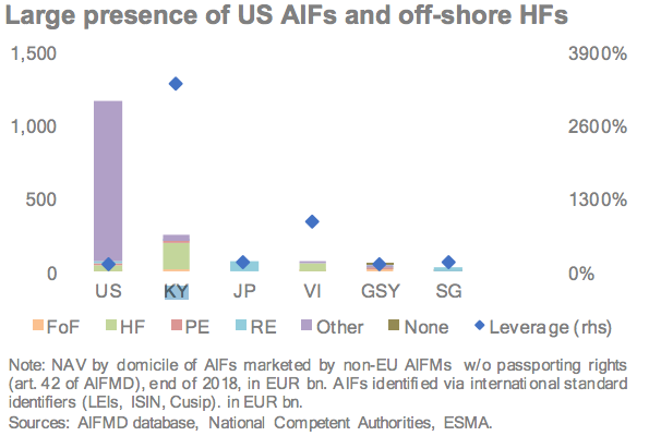 Domocile of AIFs marketed under NPPR (Article 42)
